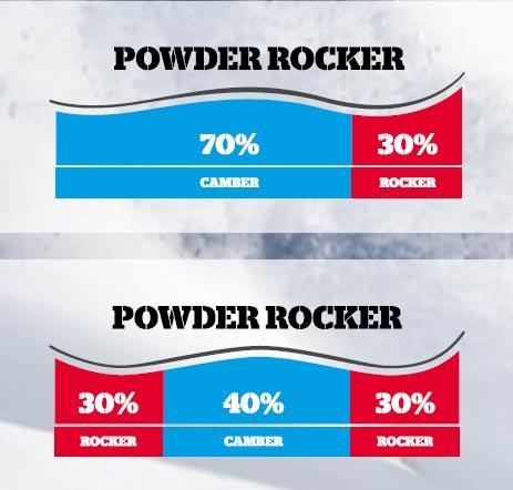 Powder Rocker. Всплывают и плывут без усилий